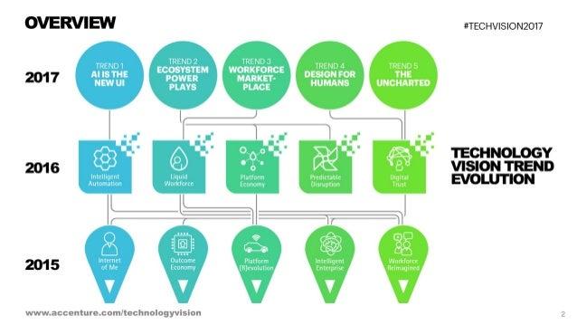 Technology Vision 2017 - Overview Slide 2