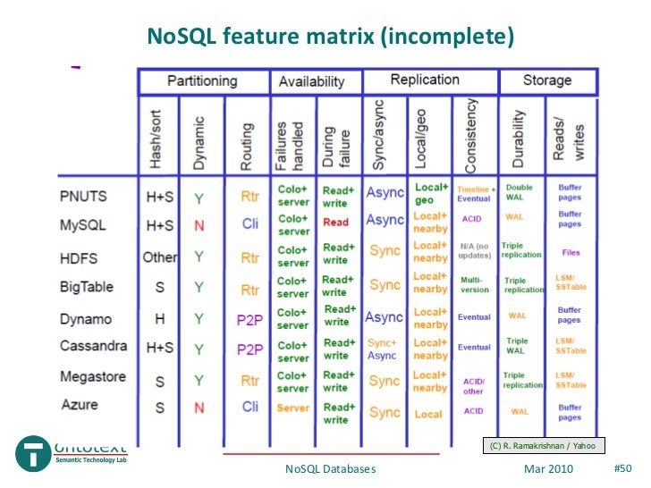 nosql databases Can elasticsearch be used as a nosql-database nosql means different things in different contexts, and interestingly it's not really about sql we will start out.