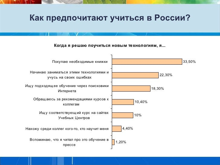 Как предпочитают учиться в России?               Когда я решаю поучиться новым технологиям, я...              Покупаю необ...