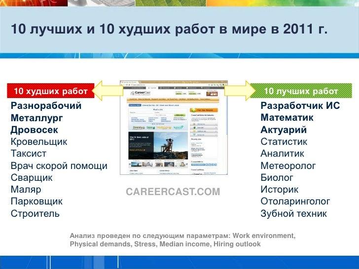 10 лучших и 10 худших работ в мире в 2011 г.10 худших работ                                             10 лучших работРаз...