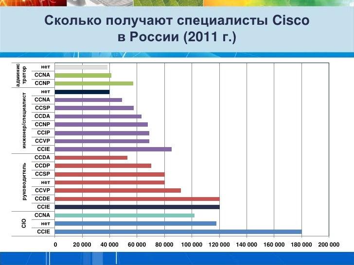 Сколько получают специалисты Cisco                                   в России (2011 г.)админис                         нет...