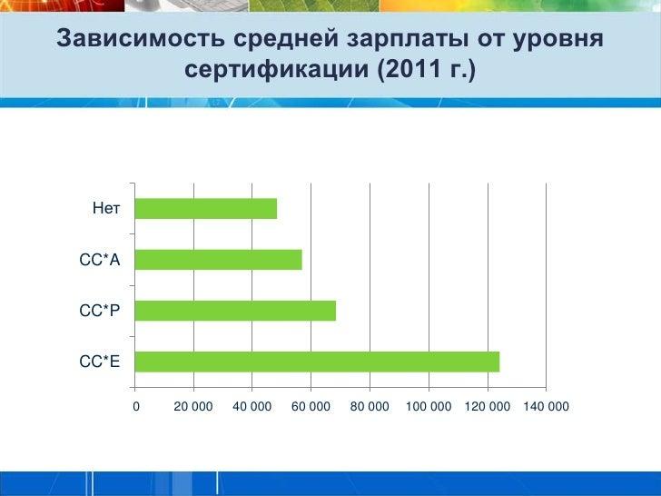 Зависимость средней зарплаты от уровня        сертификации (2011 г.)  Нет CC*A CC*P CC*E        0   20 000   40 000   60 0...