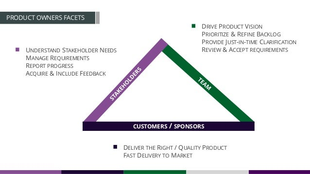 CUSTOMERS / SPONSORS DELIVER THE RIGHT / QUALITY PRODUCT FAST DELIVERY TO MARKET PRODUCT OWNERS FACETS UNDERSTAND STAKEHOL...