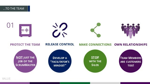 …TO THE TEAM 01 VALUE MAKE CONNECTIONS STOP WITH THE SILOS PROTECT THE TEAM NOT JUST THE JOB OF THE SCRUMMASTER RELEASE CO...