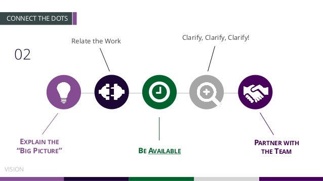 """02 CONNECT THE DOTS VISION PARTNER WITH THE TEAM EXPLAIN THE """"BIG PICTURE"""" Relate the Work BE AVAILABLE Clarify, Clarify, ..."""
