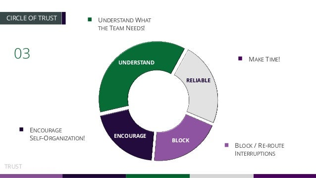 03 CIRCLE OF TRUST UNDERSTAND RELIABLE ENCOURAGE BLOCK UNDERSTAND WHAT THE TEAM NEEDS! ENCOURAGE SELF-ORGANIZATION! MAKE T...
