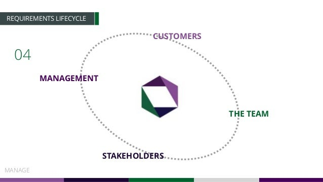 REQUIREMENTS LIFECYCLE 04 MANAGE MANAGEMENT CUSTOMERS STAKEHOLDERS THE TEAM