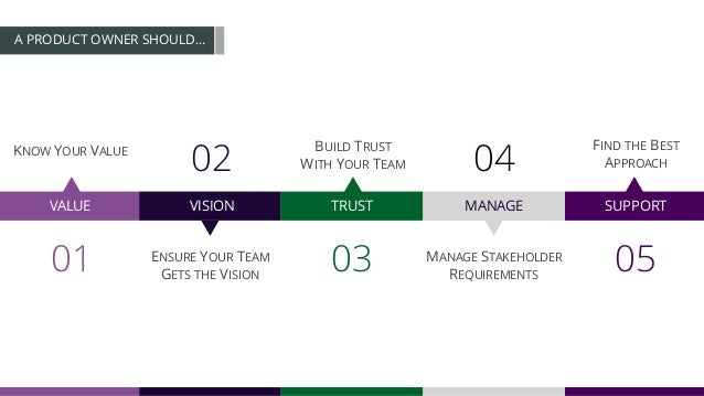 A PRODUCT OWNER SHOULD… VALUE VISION TRUST MANAGE SUPPORT 01 02 03 04 05 KNOW YOUR VALUE ENSURE YOUR TEAM GETS THE VISION ...