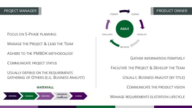 DEFINE DEVELOP RELEASE EVALUATE ITERATE AGILE FOCUS ON 5-PHASE PLANNING MANAGE THE PROJECT & LEAD THE TEAM ADHERE TO THE P...