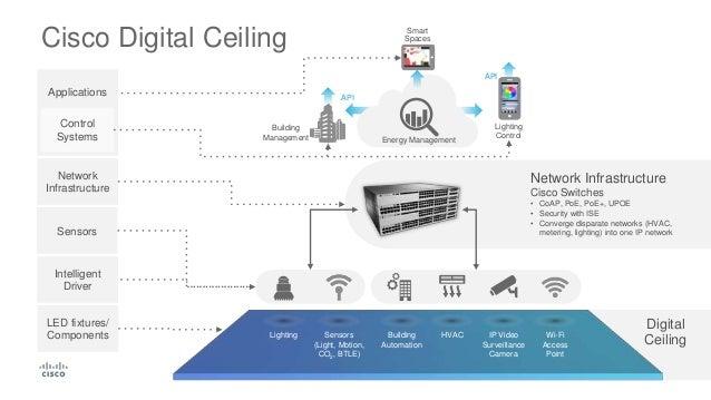 Techwisetv Workshop Cisco Digital Ceiling