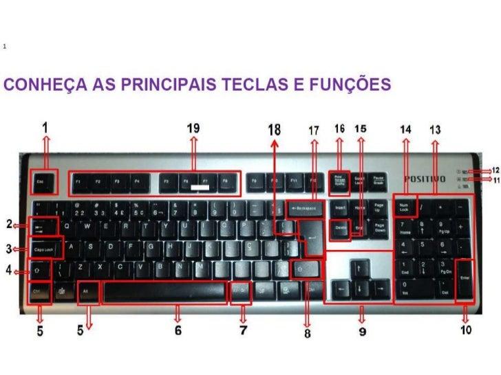 Teclas e funções do teclado