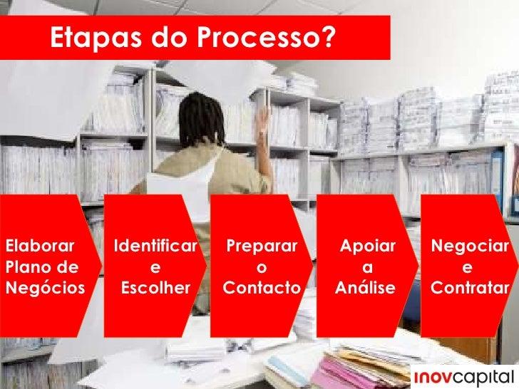 Etapas do Processo? Preparar o  Contacto Elaborar Plano de  Negócios Apoiar a Análise  Negociar e  Contratar Identificar e...
