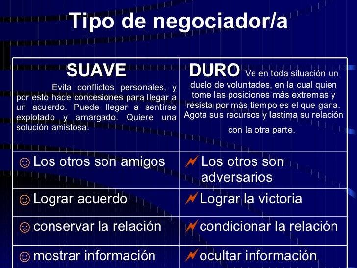 Tipo de negociador/a <ul><li>ocultar información </li></ul><ul><li>mostrar información </li></ul><ul><li>condicionar la re...