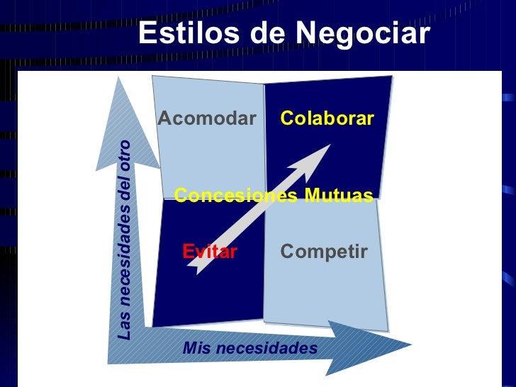 Evitar Acomodar Competir Concesiones Mutuas Colaborar Mis necesidades Las necesidades del otro Estilos de Negociar