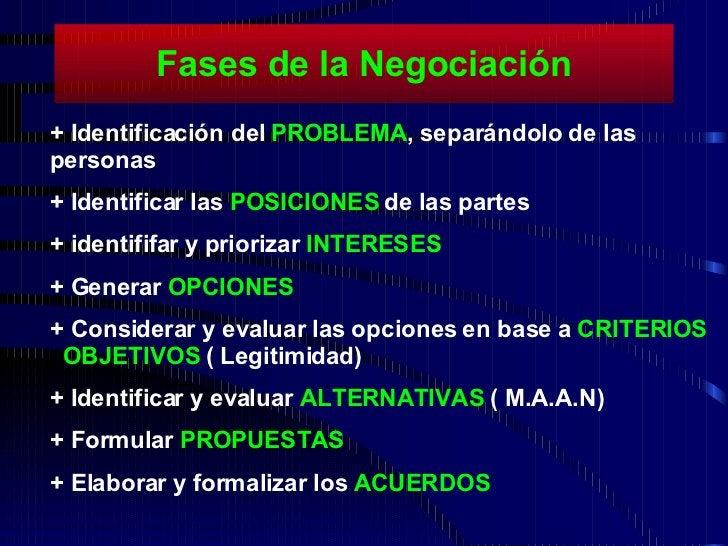 Fases de la Negociación + Identificación del  PROBLEMA , separándolo de las personas + Identificar las  POSICIONES  de las...