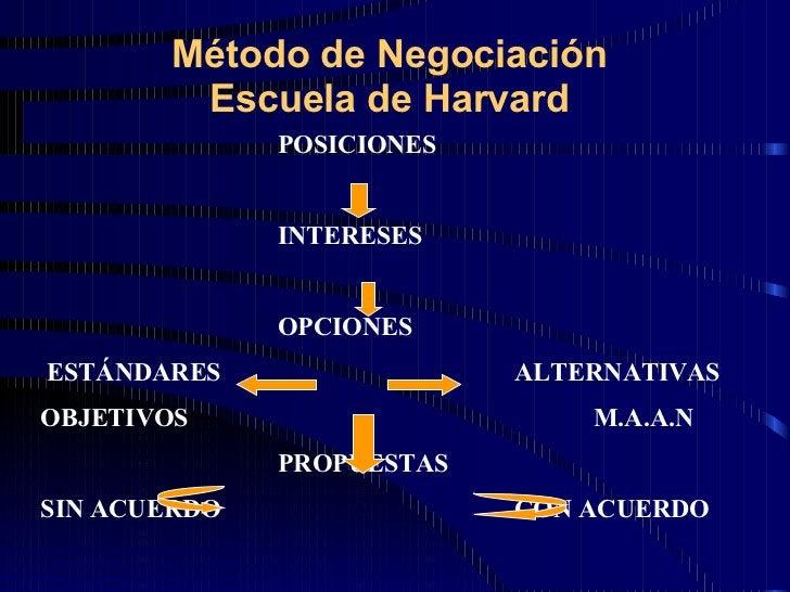 Método de Negociación  Escuela de Harvard  POSICIONES INTERESES OPCIONES ESTÁNDARES ALTERNATIVAS OBJETIVOS M.A.A.N PROPUES...
