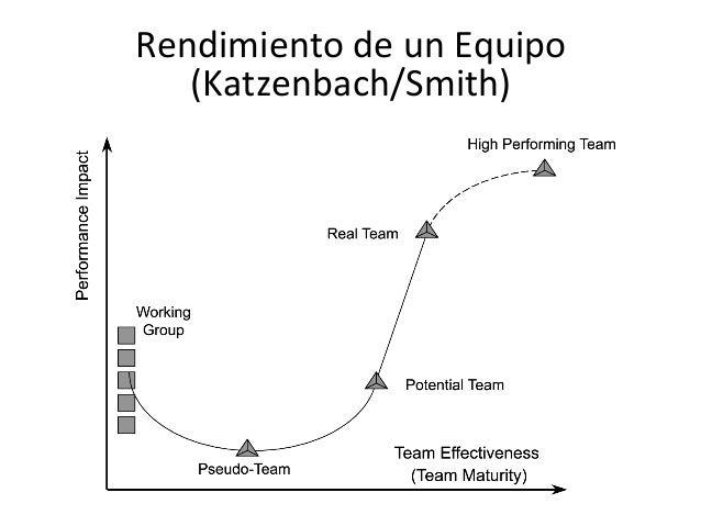 The Discipline of Teams – Quotes from Jon R. Katzenbach and Douglas K. Smith