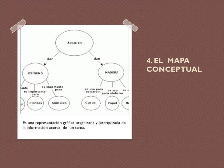 4. EL  MAPA  CONCEPTUAL <ul><li>Es una representación gráfica organizada y jerarquizada de la información acerca  de  un t...