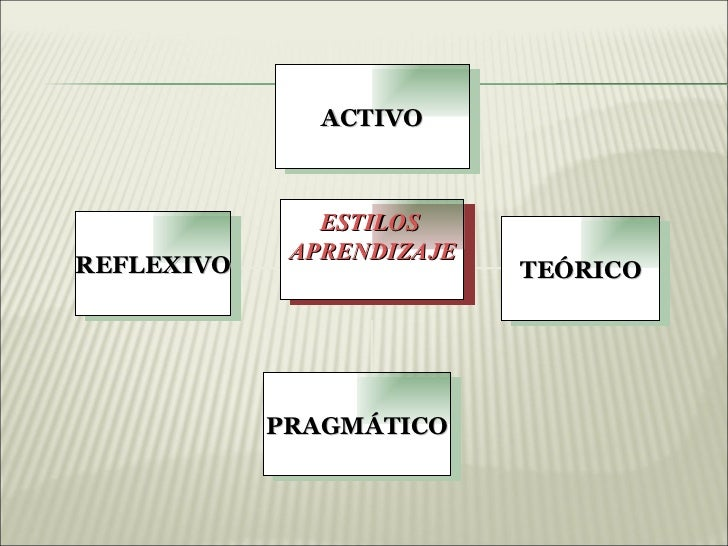 ACTIVO               ESTILOS             APRENDIZAJEREFLEXIVO                  TEÓRICO            PRAGMÁTICO