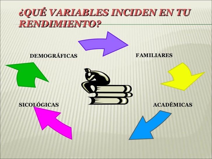 ¿QUÉ VARIABLES INCIDEN EN TURENDIMIENTO?   DEMOGRÁFICAS    FAMILIARESSICOLÓGICAS            ACADÉMICAS