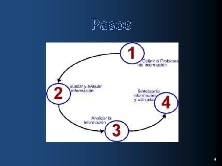 Pasos<br />1) definirel problemadeinformacion<br />2) buscaryevaluarinformacion<br />3) analizarla informacion<br />4) sin...