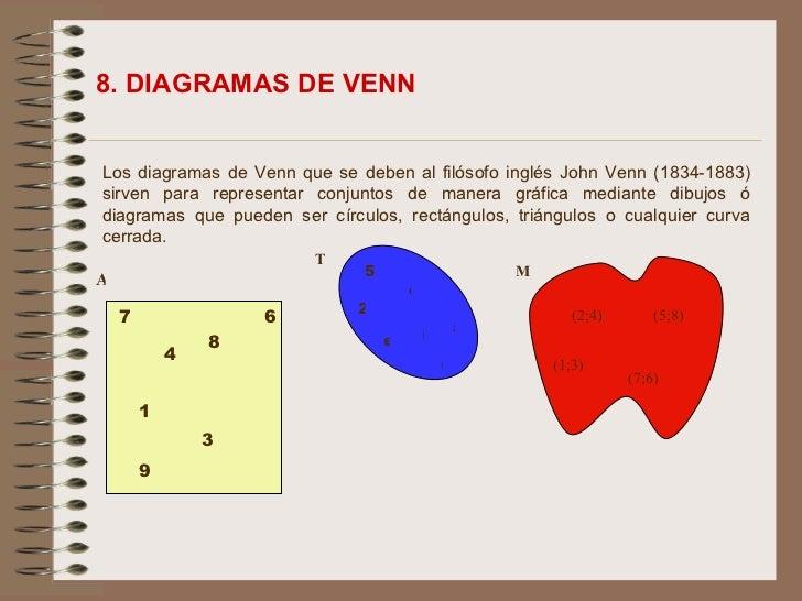 Tecnicas de representacion de la informacion fuente wikipedia 28 los diagramas de venn ccuart Gallery