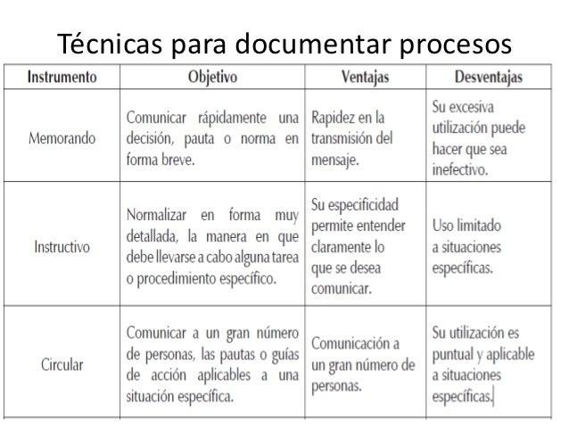 ... Técnicas para documentar procesos ...