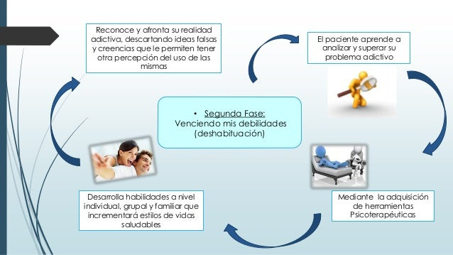 • Segunda Fase: Venciendo mis debilidades (deshabituación) El paciente aprende a analizar y superar su problema adictivo M...