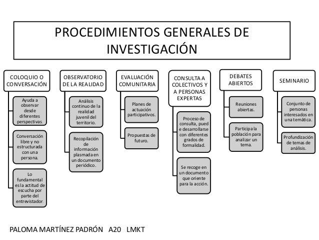 PROCEDIMIENTOS GENERALES DE                            INVESTIGACIÓN COLOQUIO O           OBSERVATORIO         EVALUACIÓN ...