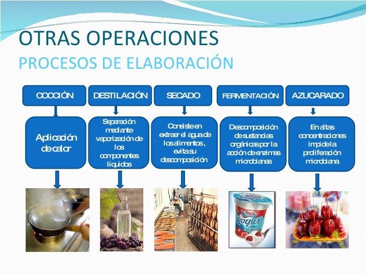 Tecnolog a de los alimentos for Procesos de preelaboracion y conservacion en cocina pdf