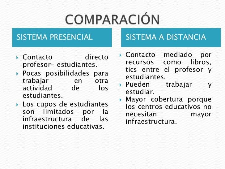 SISTEMA PRESENCIAL                   SISTEMA A DISTANCIA   Contacto           directo      Contacto mediado por    profe...