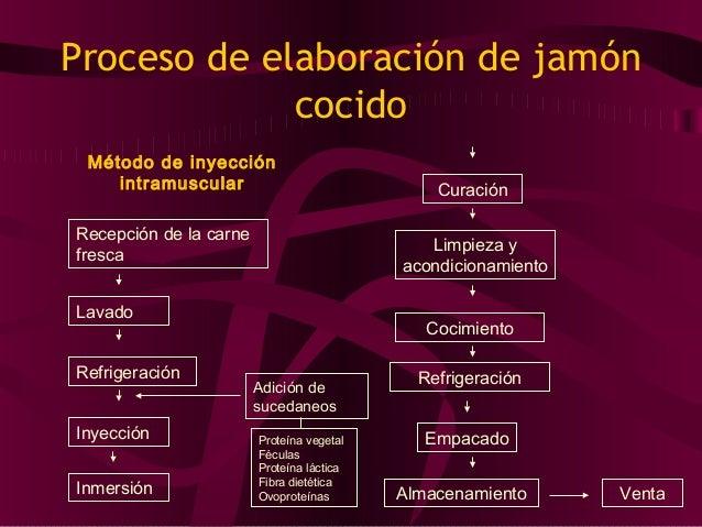 Preparación de salmuera Recepción de carne fresca Recepción de materiales auxiliares Lavado Elaboración Refrigeración Refr...