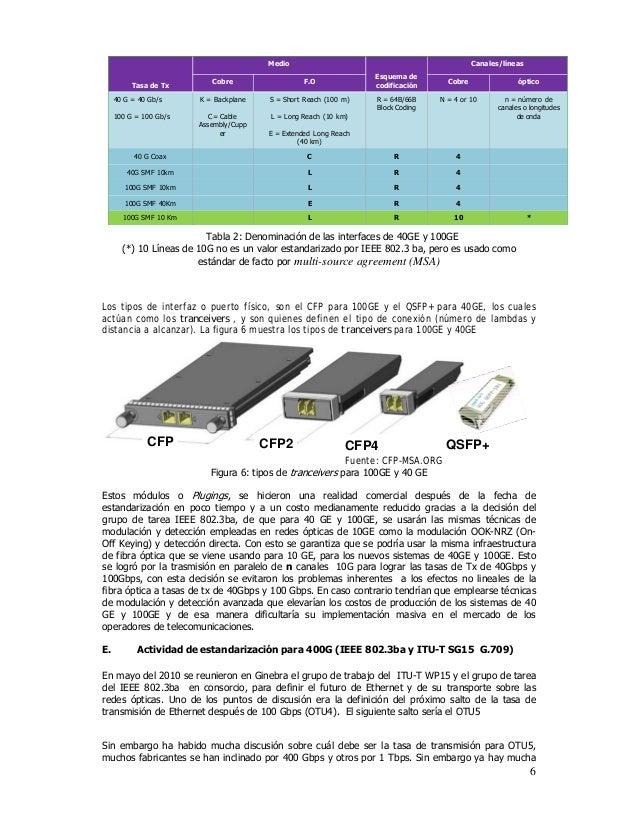 Tecnología dwdm 100 g 400g