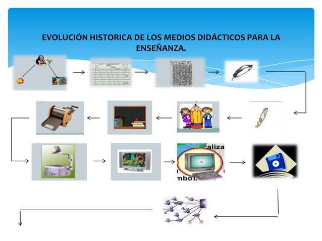 EVOLUCIÓN (TECNOLOGÍA MODERNA AL SERVICIO DE LA EDUCACIÓNACADÉMICA)