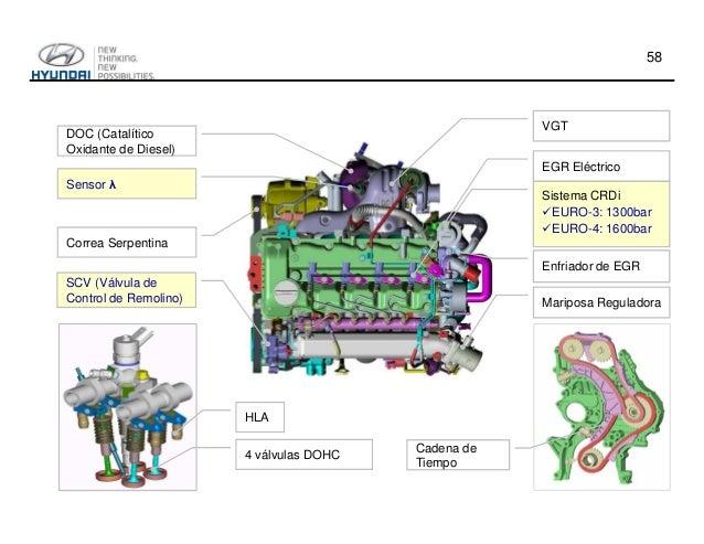 Tecnologa De Motores Hyundai on Hyundai Accent Engine Map