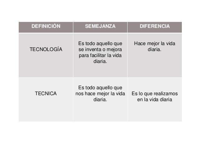 DEFINICIÓN  TECNOLOGÍA  TECNICA  SEMEJANZA  DIFERENCIA  Es todo aquello que se inventa o mejora para facilitar la vida dia...