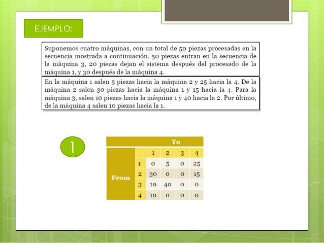 OBJETIVOS DELAFABRICACIONCELULARACORTAR ELTIEMPO DEFABRICACION(LEAD TIME)REDUCIR ELINVENTARIO WIP(WORK INPROCESS)MEJORA DE...