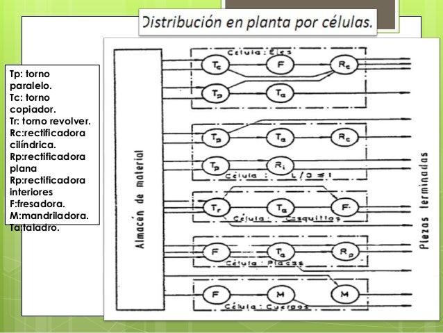 CONDICIONES PARA LA IMPLEMENTACION DE LATECNOLOGIA DE GRUPOS• Trabajo en pequeñas series.• Número de piezas suficiente.• P...
