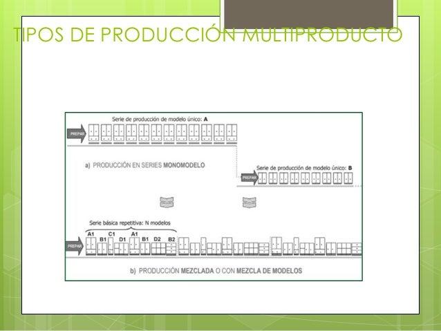 TIPOS DE PRODUCCIÓN MULTIPRODUCTO