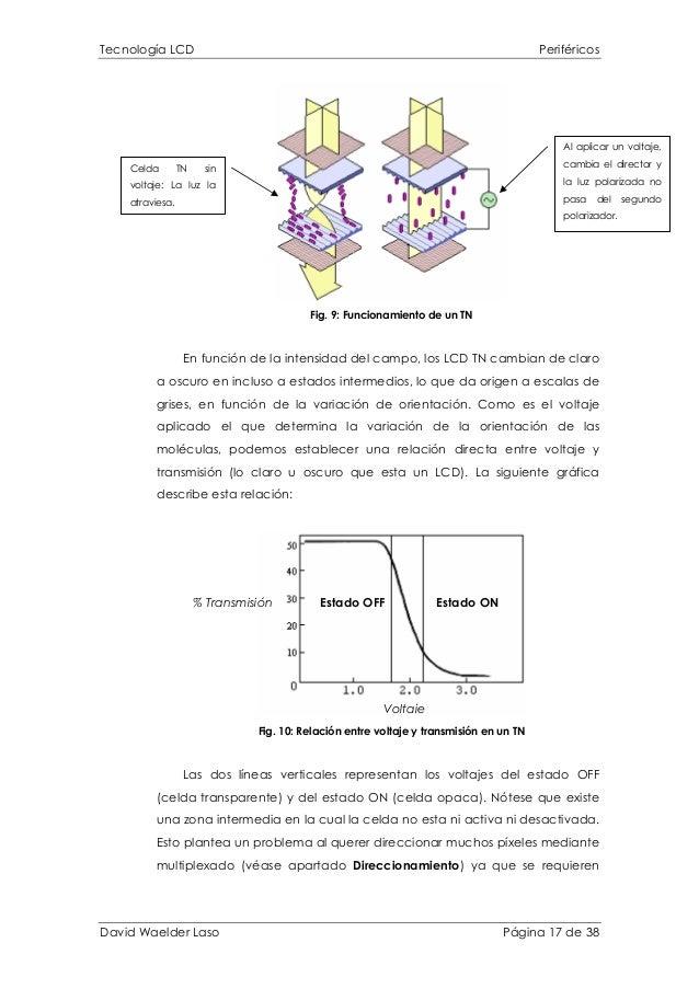 Tecnología LCD Periféricos Al aplicar un voltaje, cambia el director y la luz polarizada no pasa del segundo polarizador. ...