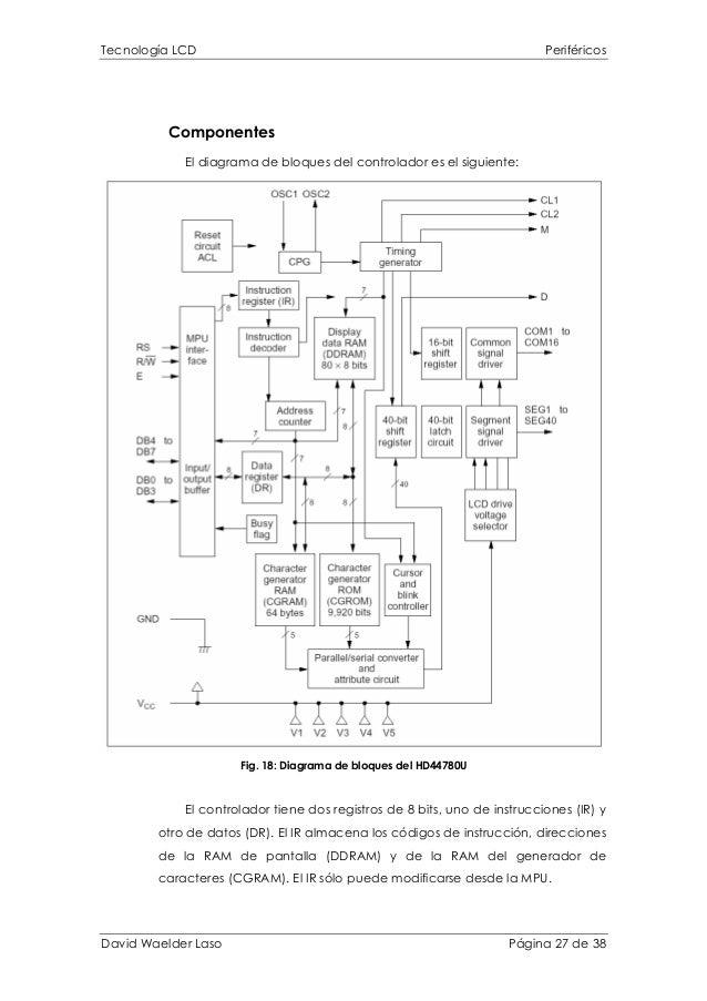 Tecnología LCD Periféricos Componentes El diagrama de bloques del controlador es el siguiente: Fig. 18: Diagrama de bloque...