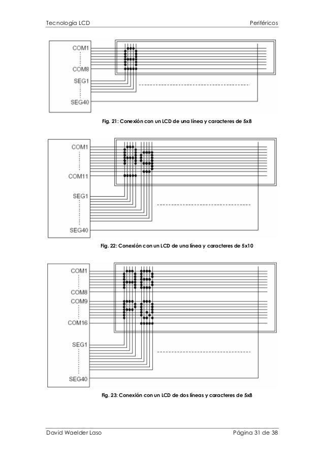 Tecnología LCD Periféricos Fig. 21: Conexión con un LCD de una línea y caracteres de 5x8 Fig. 22: Conexión con un LCD de u...