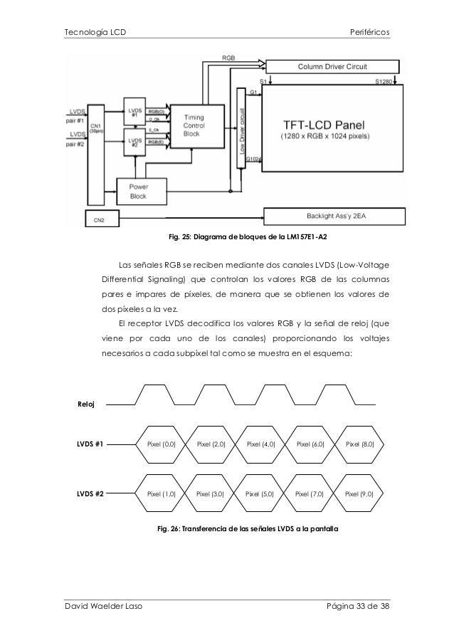 Tecnología LCD Periféricos Fig. 25: Diagrama de bloques de la LM157E1-A2 Las señales RGB se reciben mediante dos canales L...