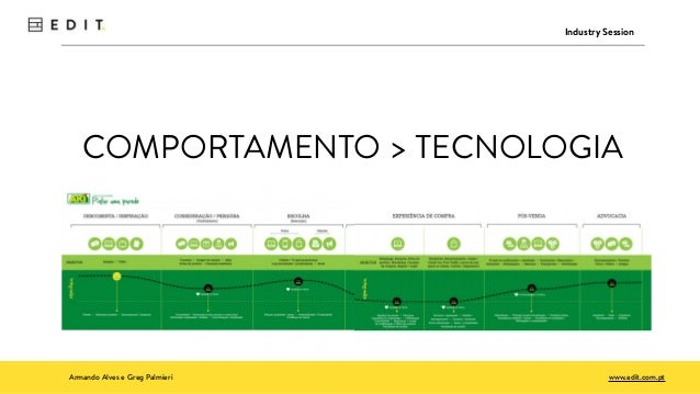 Armando Alves e Greg Palmieri www.edit.com.pt Industry Session COMPORTAMENTO > TECNOLOGIA