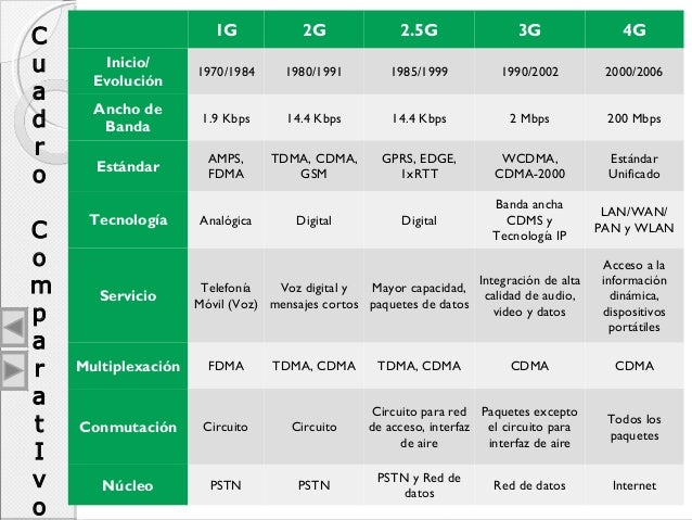 comparison of 2g 3g and 4g pdf