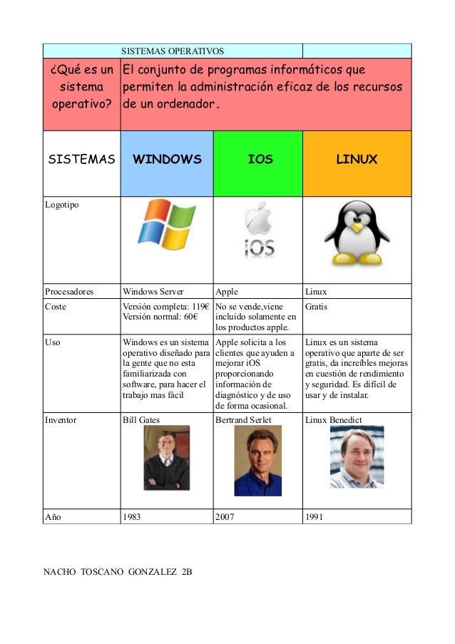 tabla sistemas operativos