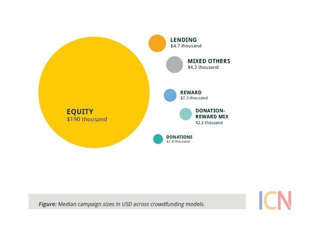 Composizione  delle  pia:aforme   Social  lending;  4   Equity  based;  7   Donazioni;  10  Reward-...