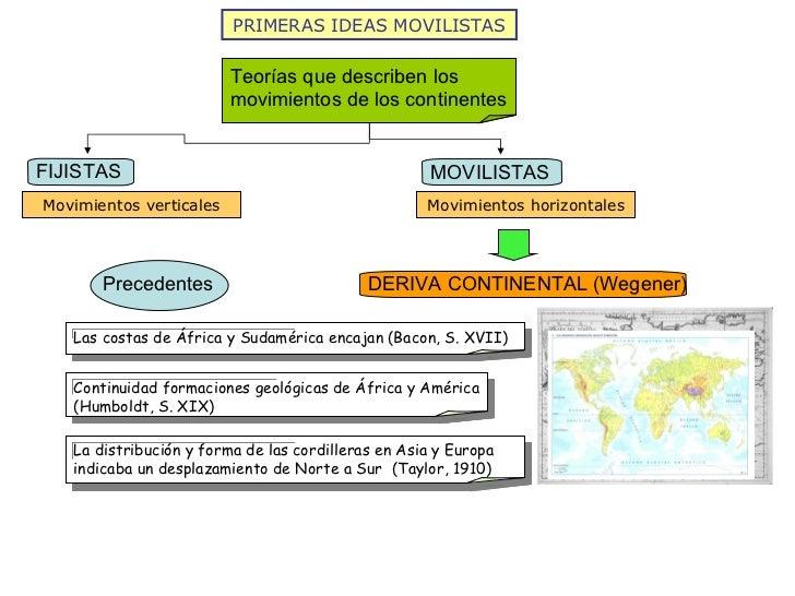 PRIMERAS IDEAS MOVILISTAS Movimientos verticales Movimientos horizontales Teorías que describen los movimientos de los con...