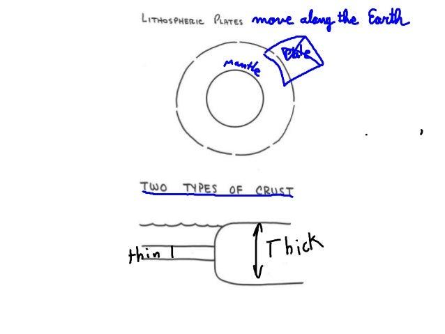 ". ¢ _n F. ) _  ,  ""(*3  LTHoSPHE(7.I<'.  puwes 'm'5'V'e' c'£w&? { (U cm 'I     TUAO TYPES OF 0     .0 TMGK"