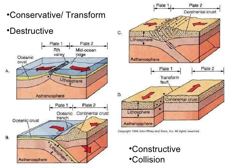 gcse 2010 plate tectonics revision